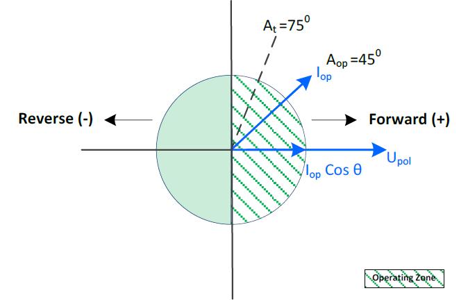 Figura 1 – Exemplo de região operacional para Cos φ operando a 75º