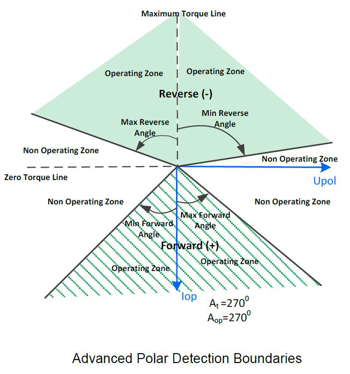 Figura 2 - Exemplo de ajuste do limite de detecção para precisão de proteção direcional