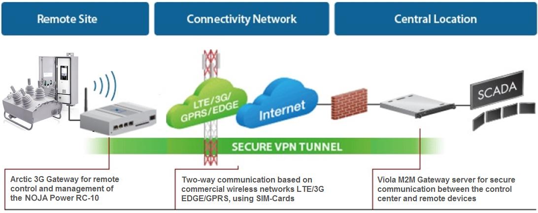 A comunicação entre o centro de dados do AR e do cliente que está usando a rede celular para suportar uma VPN segura.